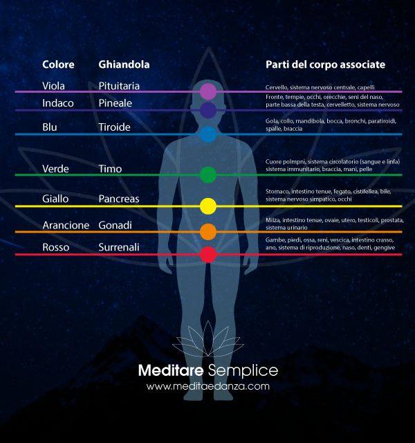 https://meditaedanza.com/wp-content/uploads/2021/09/cromoterapia-vicenza-600x640.jpg