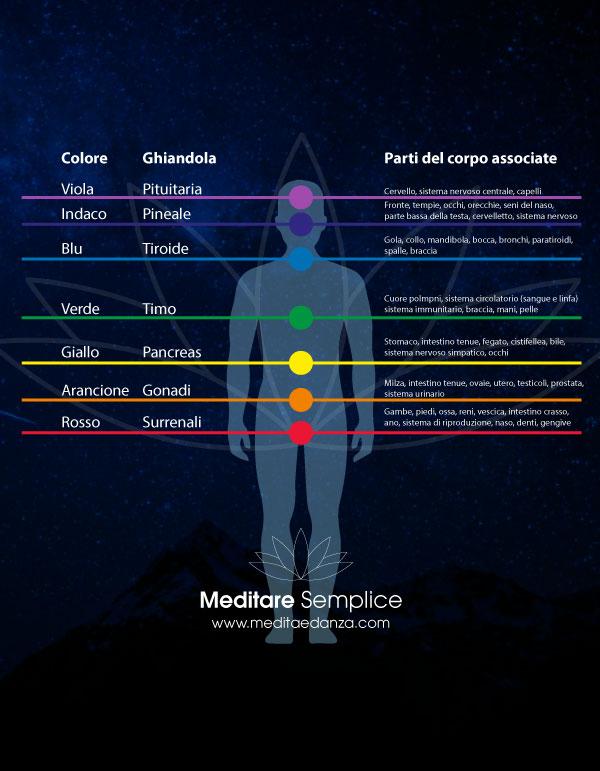 https://meditaedanza.com/wp-content/uploads/2021/09/cromoterapia-vicenza.jpg